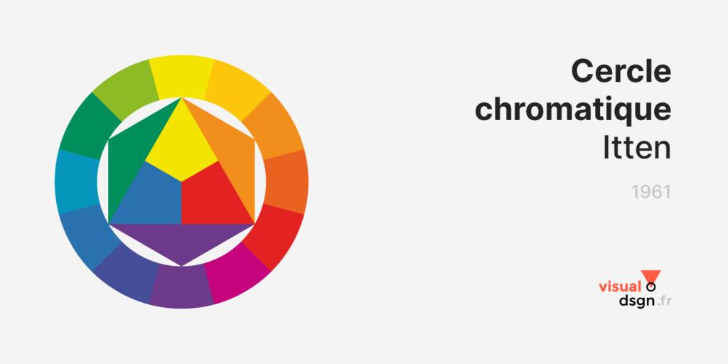 Cercle chromatique de Johannes Itten