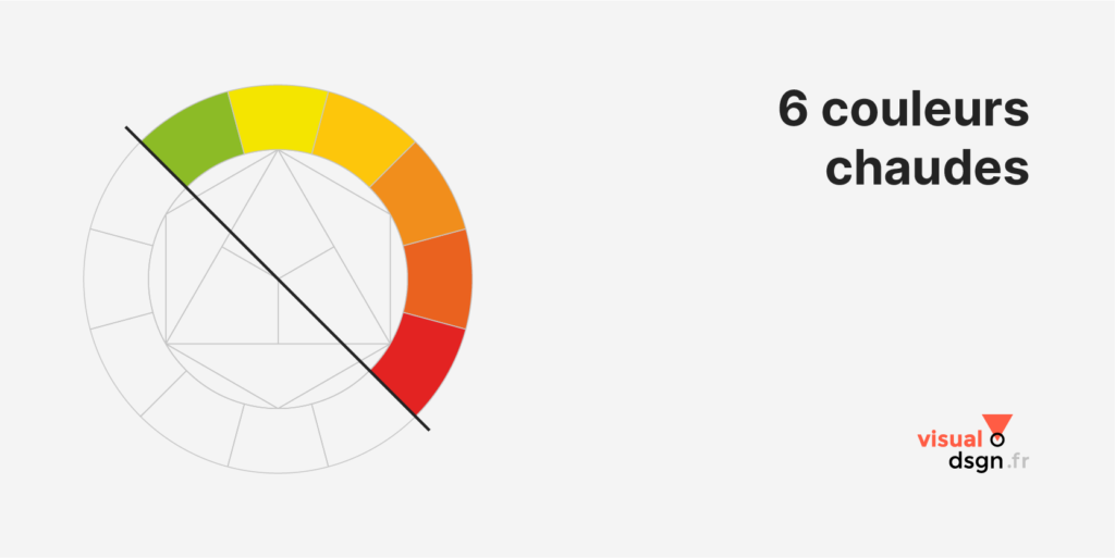 Cercle chromatique : couleurs chaudes