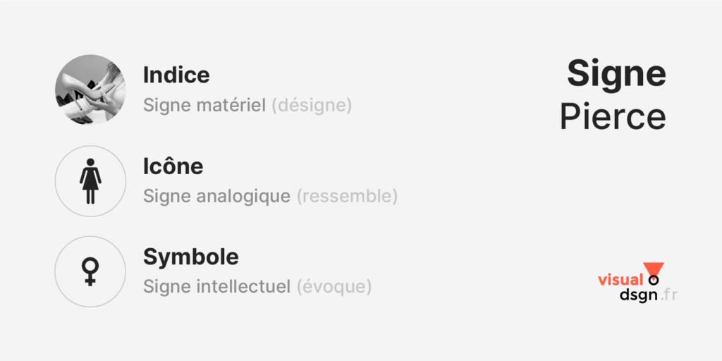 Peirce : indice / icône / symbole