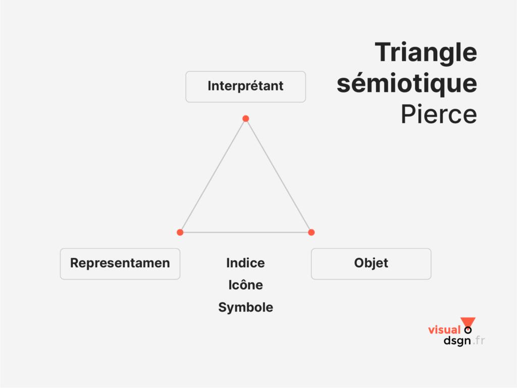 Peirce : triangle sémiotique