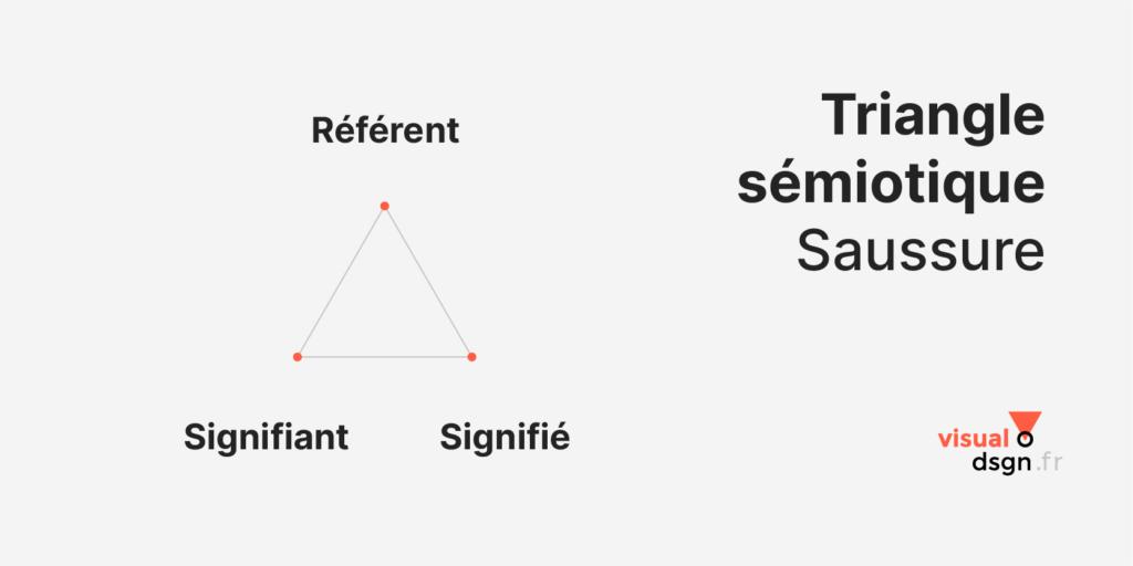 Saussure : triangle sémiotique