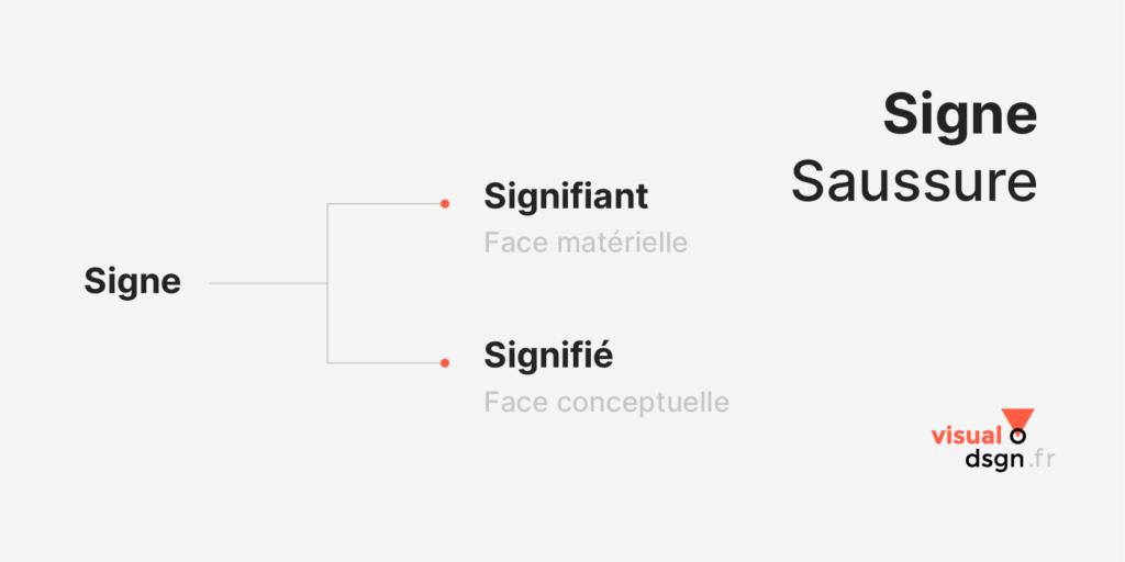 Saussure : structure du signe