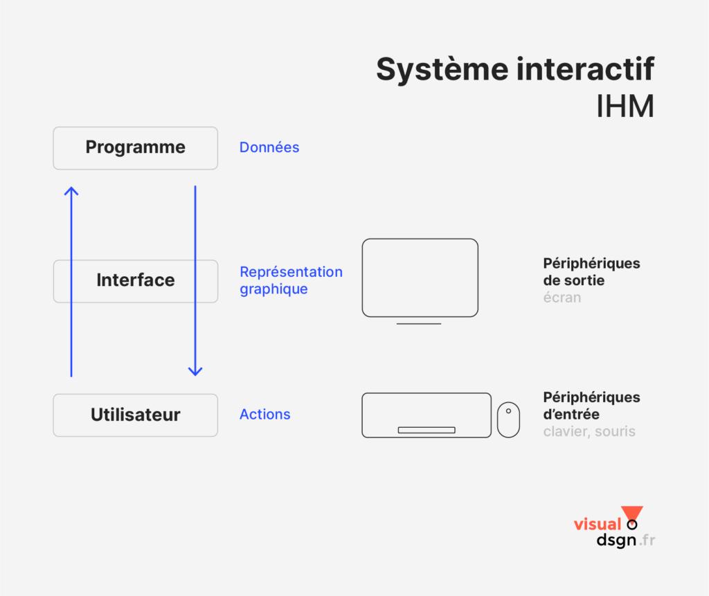 Ergonomie IHM : schéma d'un système interactif