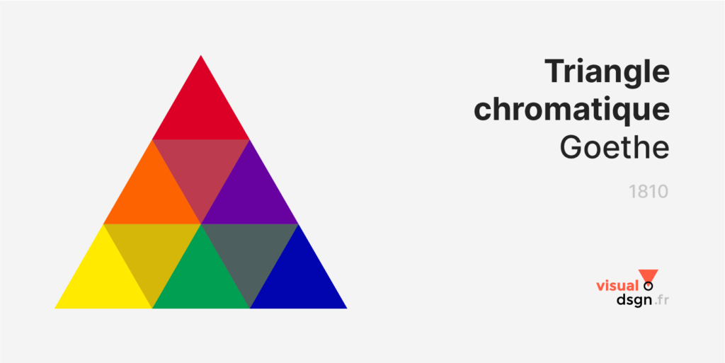 Théorie des couleurs - Goethe