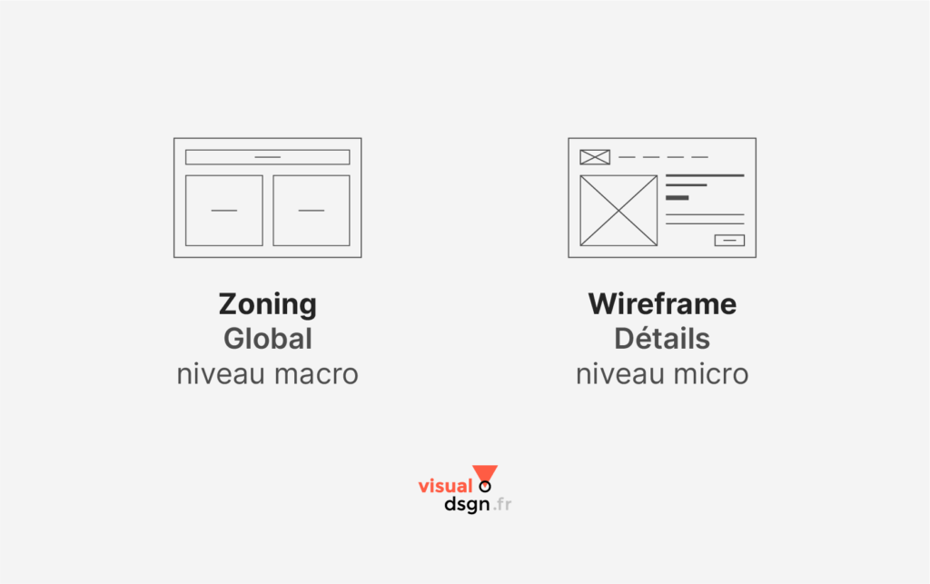 Différence entre wireframe et zoning