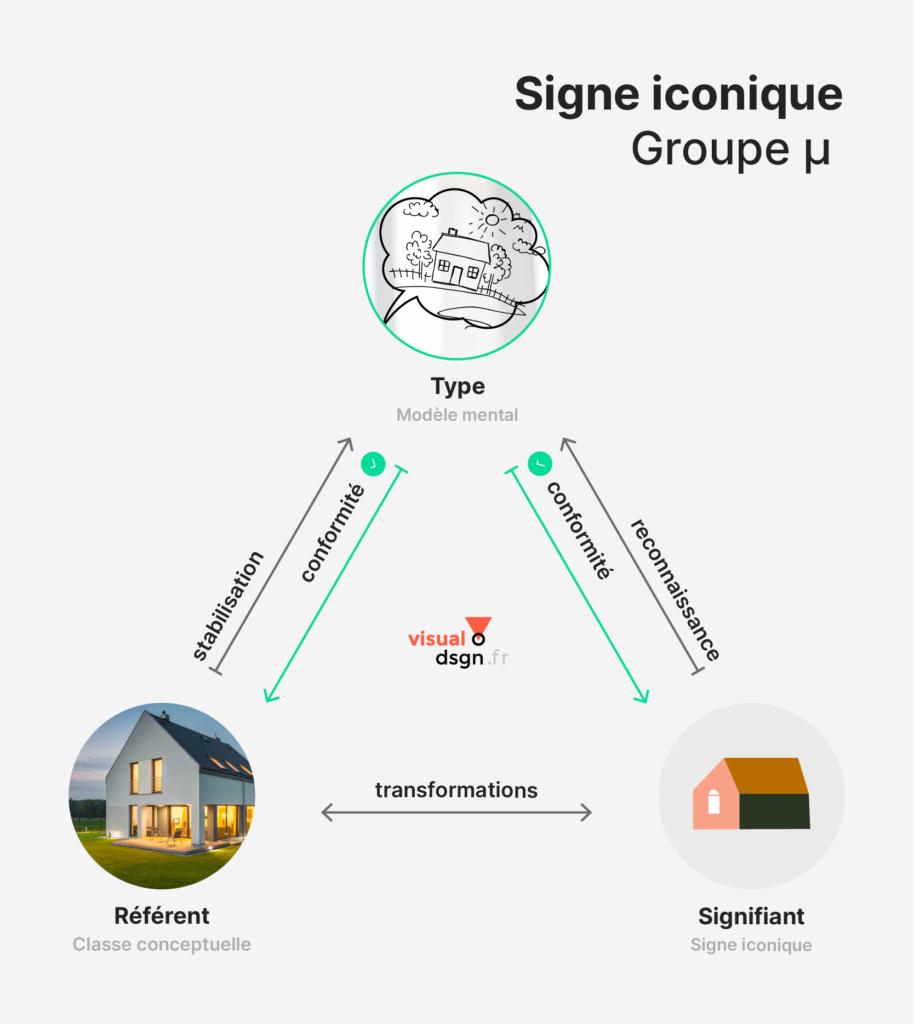 Triangle sémiotique adapté au signe iconique, Groupe µ